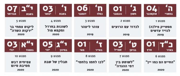 קורס אוכל ארץ ישראלי קדום